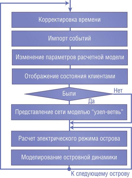 События, информация о которых